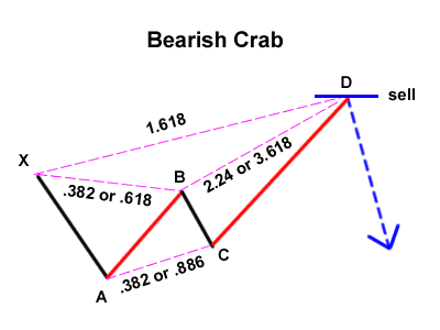 Trading Strategy with Gartley Pattern